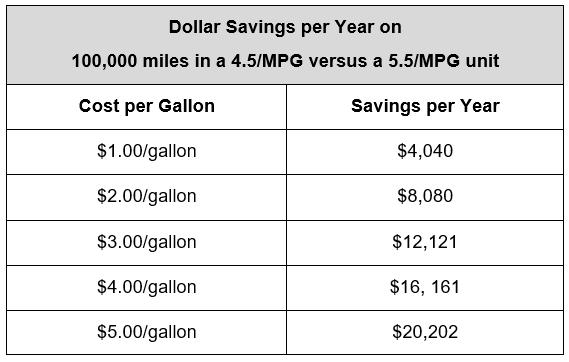 Fig. 1: Dollar savings per year comparison